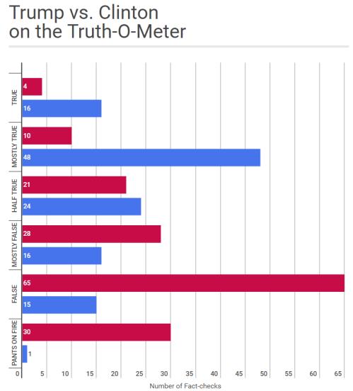 truth-meter