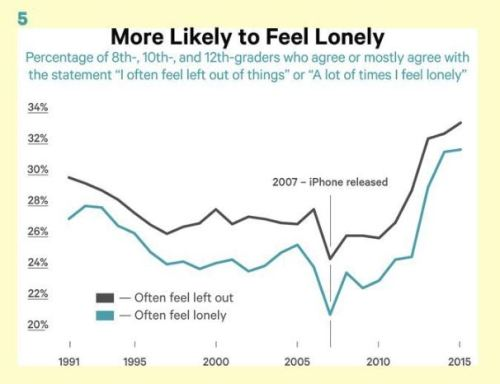 Loneliness chart
