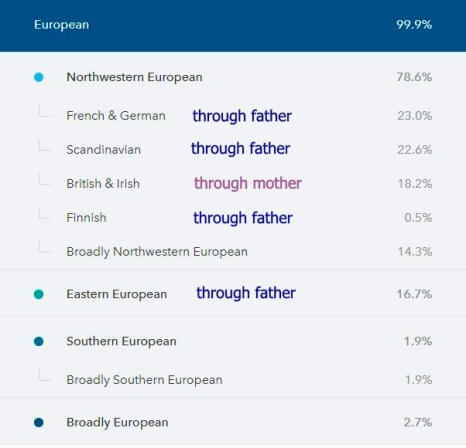 Sharons Genetic Results